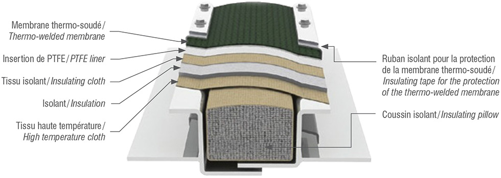 Multi-layer expansion joint details